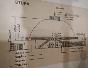 Stupa elevation (Indian museum Kolkata)